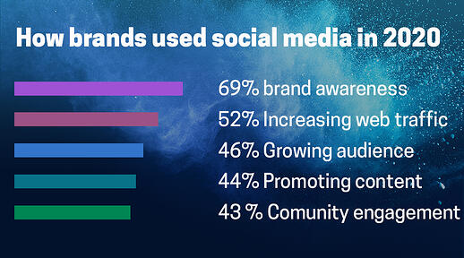 How brands used social
