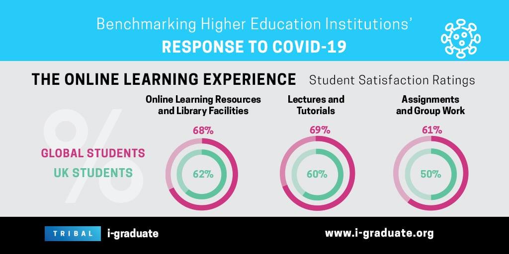 IGRAD_COVID19_SURVEY_OnlineLearningExperience_Twitter
