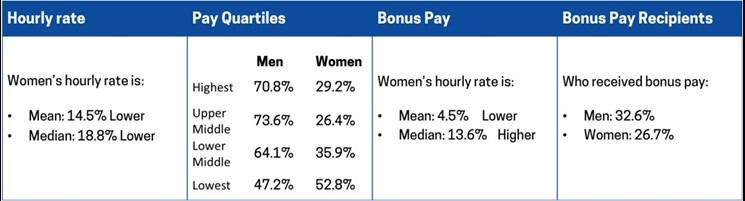 Tribal Gender Pay